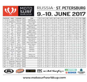 MotoSurf WorldCup 2017 Petrohrad results men