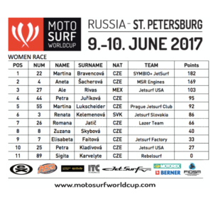 MotoSurf WorldCup 2017 Petrohrad results women
