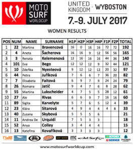 WOMEN-RESULTS-Wyboston-Lakes